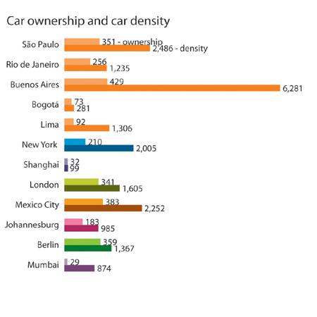 Tenencia y densidad de automóviles en ciudades seleccionadas. Fuente: The Urban Age Project