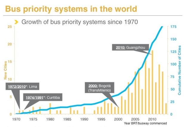Figura 1. Evolución de Corredores de Buses 1970-2014. Fuente: BRT Global Database