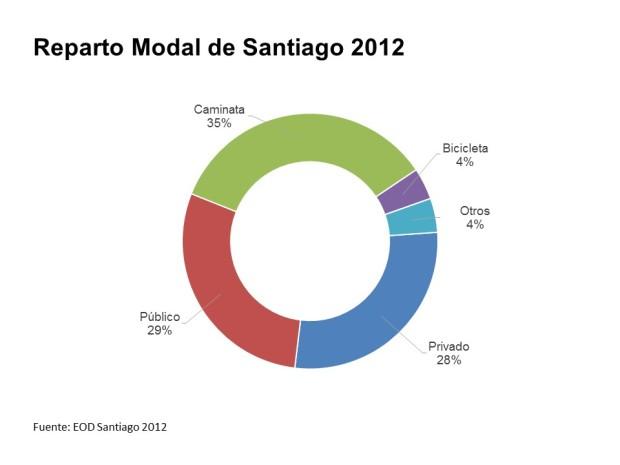 EOD Santiago